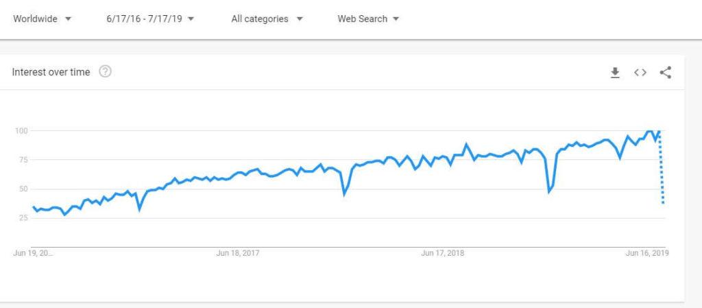 TypeScript google trend popularity